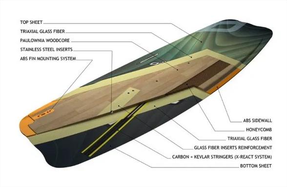 composicion de una tabla de kitesurf